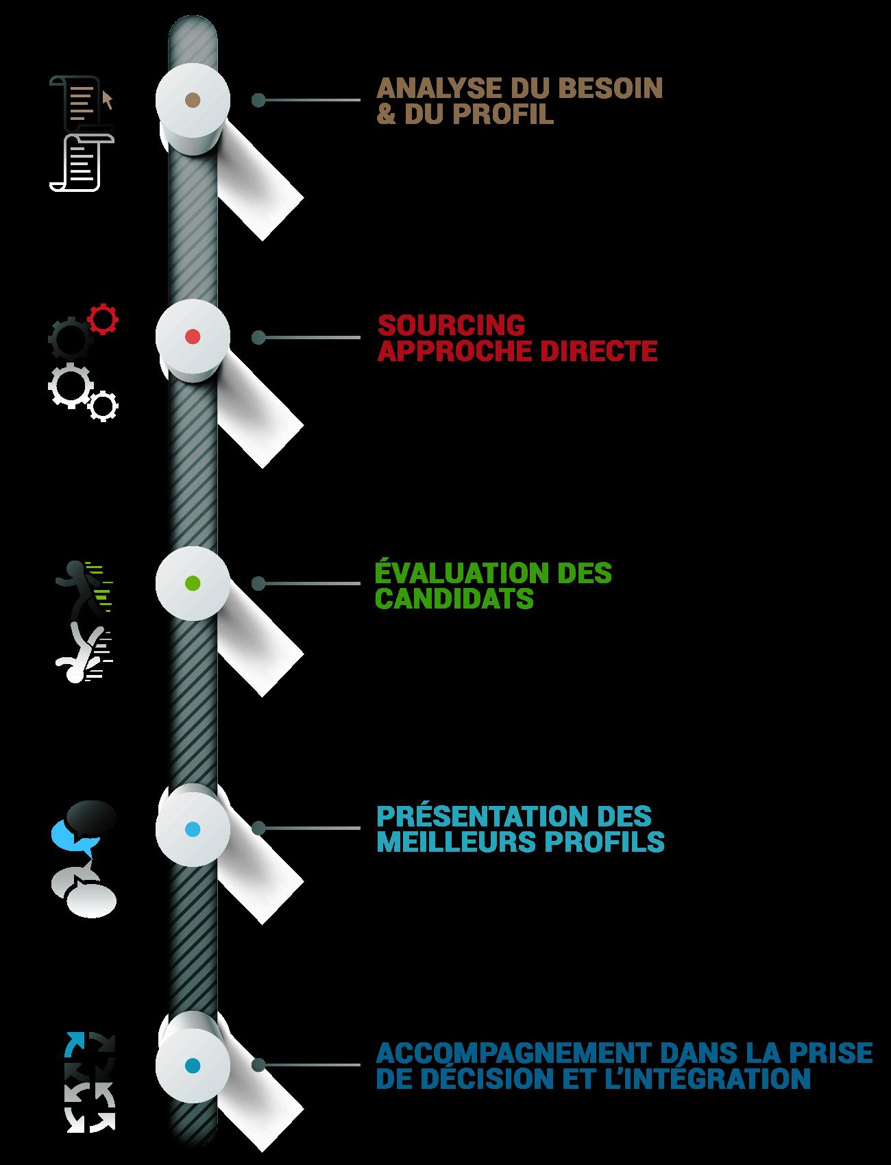 http://altemis-conseil.fr/wp-content/uploads/2015/09/Altémis-infographie-méthode-de-recrutement-1-1.png
